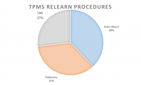 TPMS relearn procedures chart