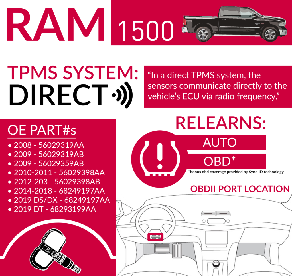 RAM 1500 Infographic