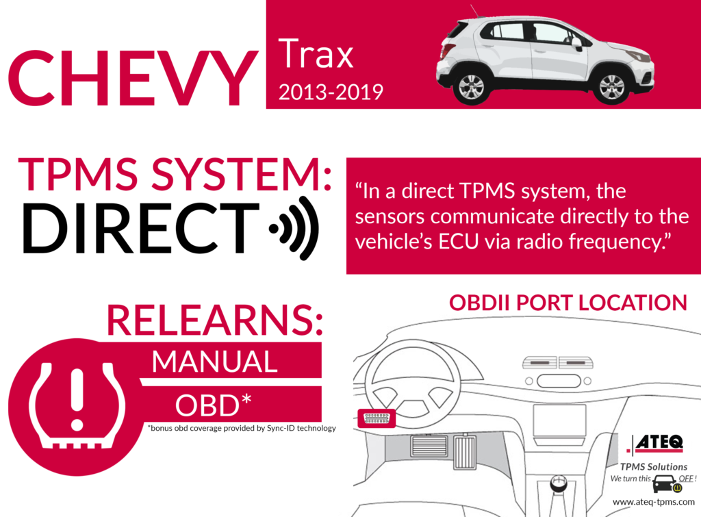 Chevy Trax Infographic