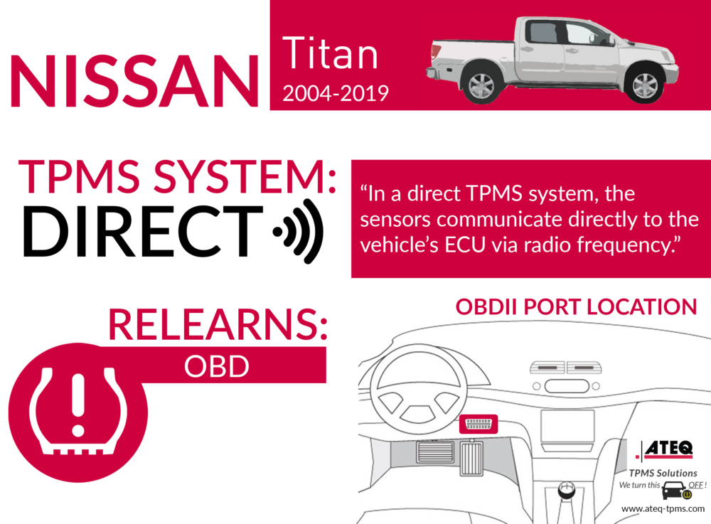 Nissan Titan Infographic