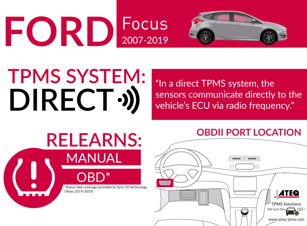 Ford Focus Infographic