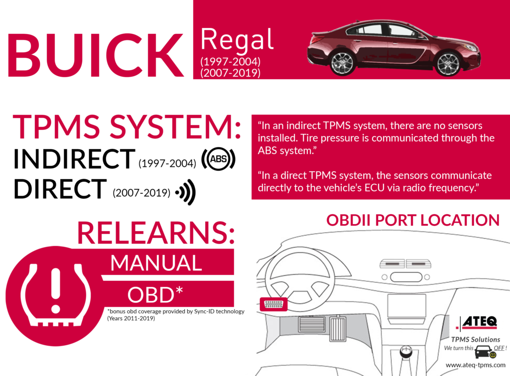 Buick Regal Infographic