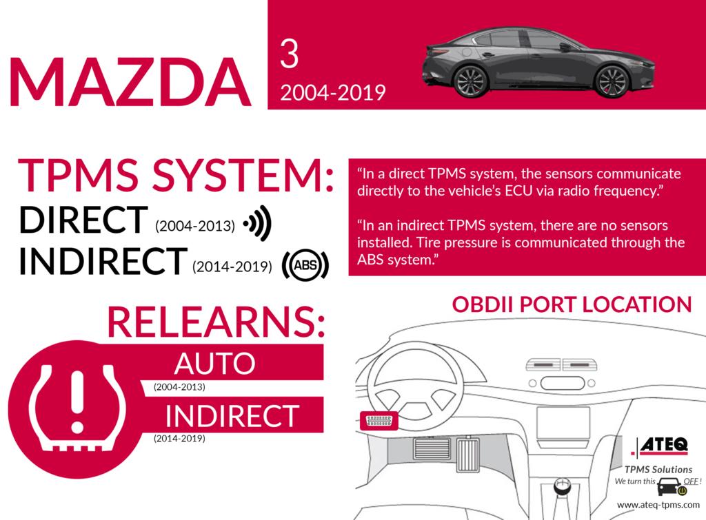 TPMS diagnostic information – Mazda 3 2004-2019 - ATEQ-TPMS