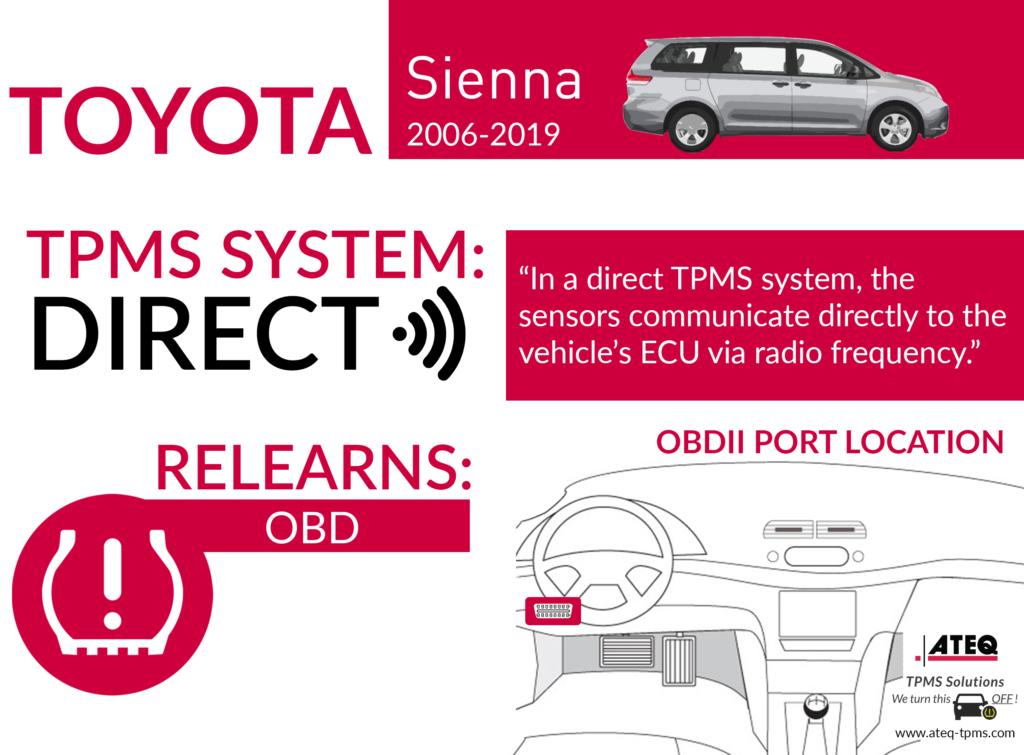 Toyota Sienna Infographic