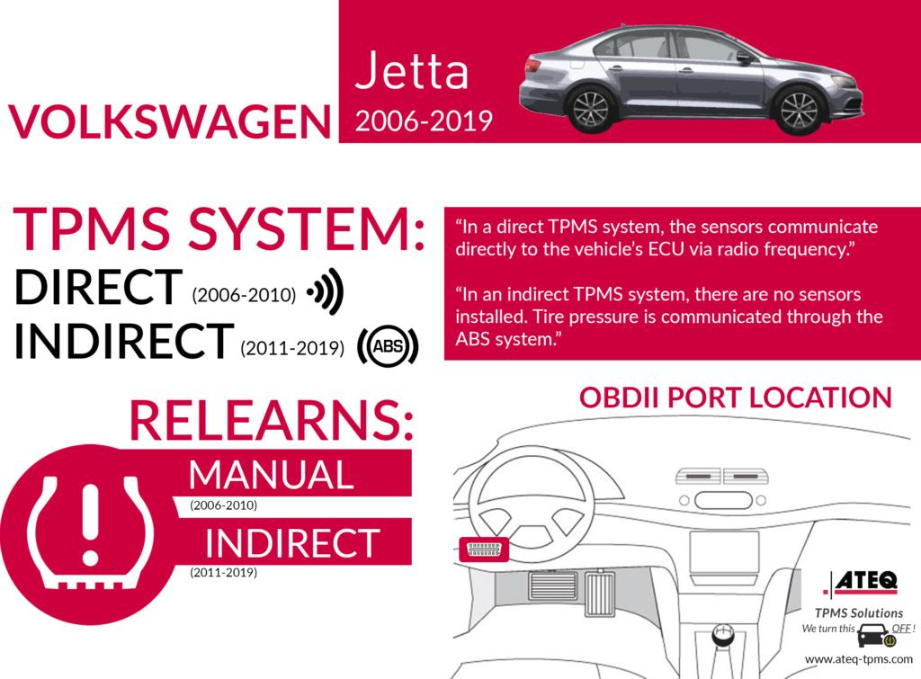 Volkswagen Jetta Infographic