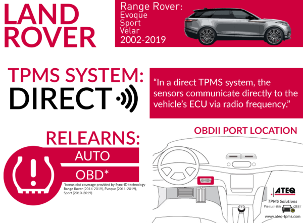 Land Rover Range Rover Infographic