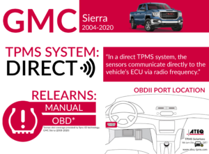 GMC Sierra Infographic