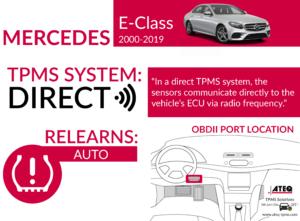 Mercedes-Benz E-Class Infographic