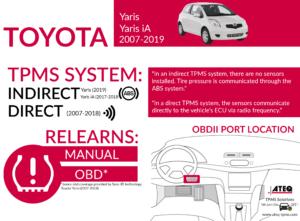 Toyota Yaris Infographic