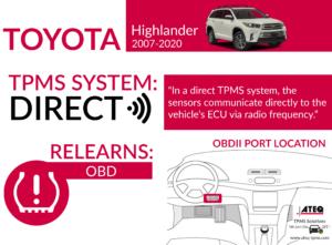 Toyota Highlander Infographic