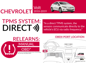 Chevy Volt Infographic