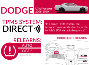 Dodge Challenger Infographic