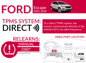 Ford Escape Infographic