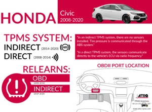 Tpms Diagnostic Information Honda Civic 2008 2020 Ateq Tpms
