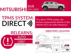 Mitsubishi RVR Infographic