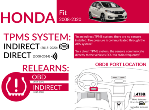 Honda Fit Infographic