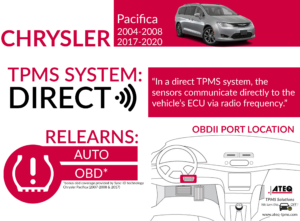 Chrysler Pacifica Infographic