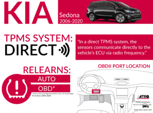 Kia Sedona Infographic
