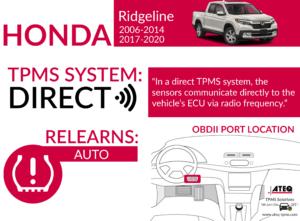 Honda Ridgeline Infographic