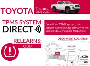 Toyota Tacoma Infographic