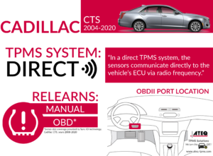 Cadillac CTS Infographic
