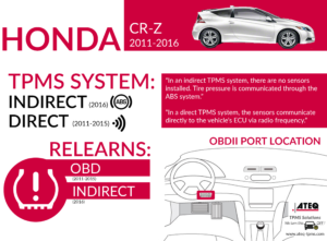 Honda CR-Z Infographic