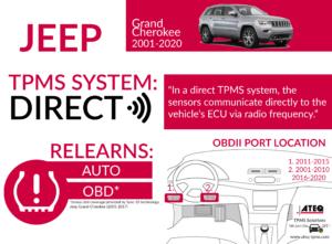 Jeep Grand Cherokee Infographic