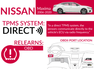 Nissan Maxima Infographic